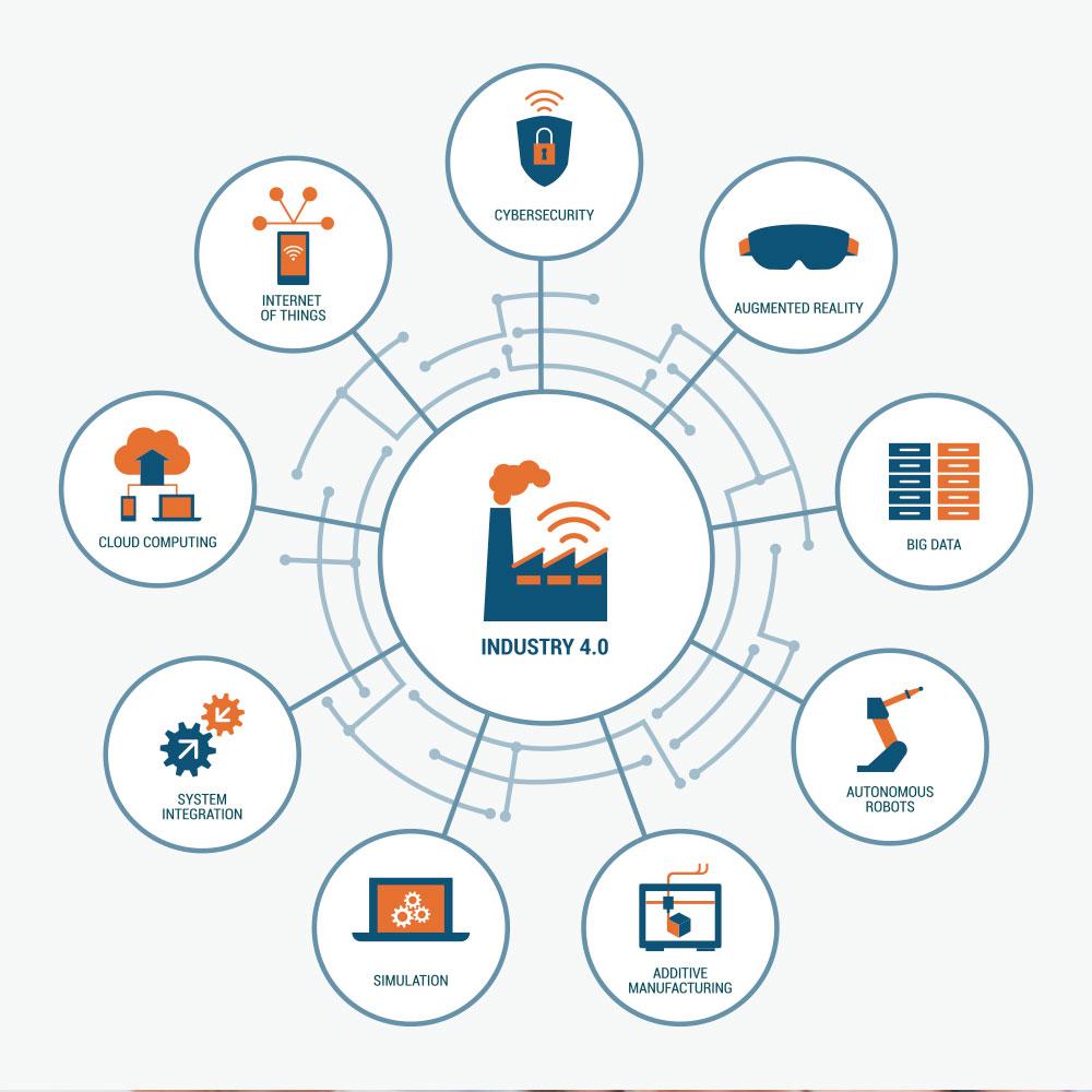 industria 4.0 software