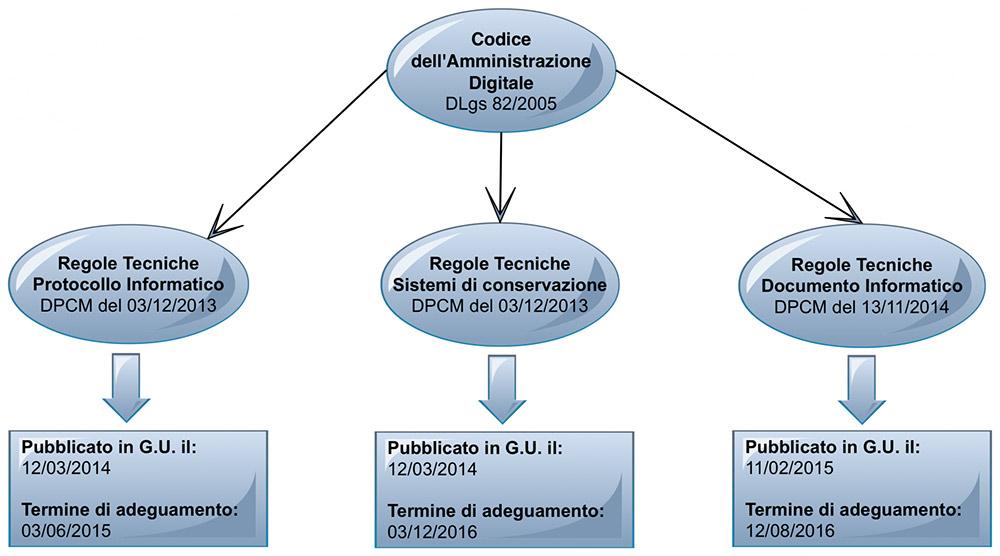 Conservazione sostitutiva del documento informatico