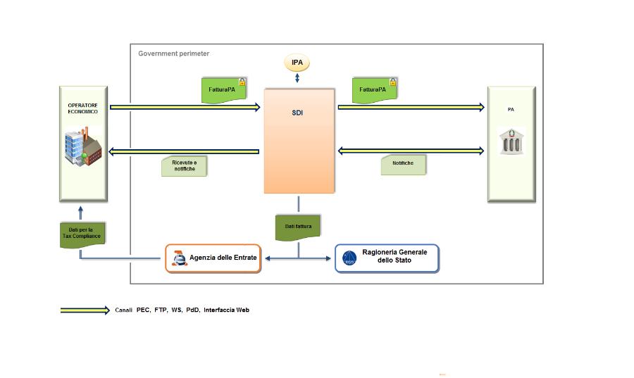 FatturaPA flusso di fatturazione elettronica attraverso il Sistema di Interscambio