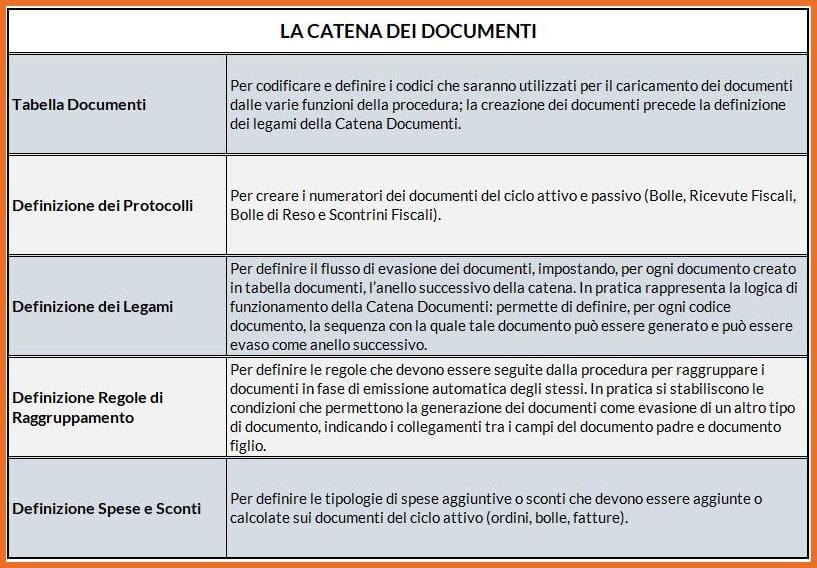 King Gestione Documenti: la Catena dei Documenti