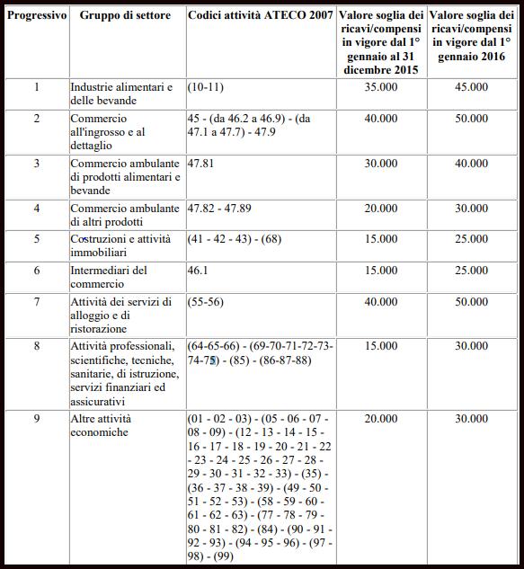 Regime forfettario 2018  i valori soglia dei ricavi/compensi per attività