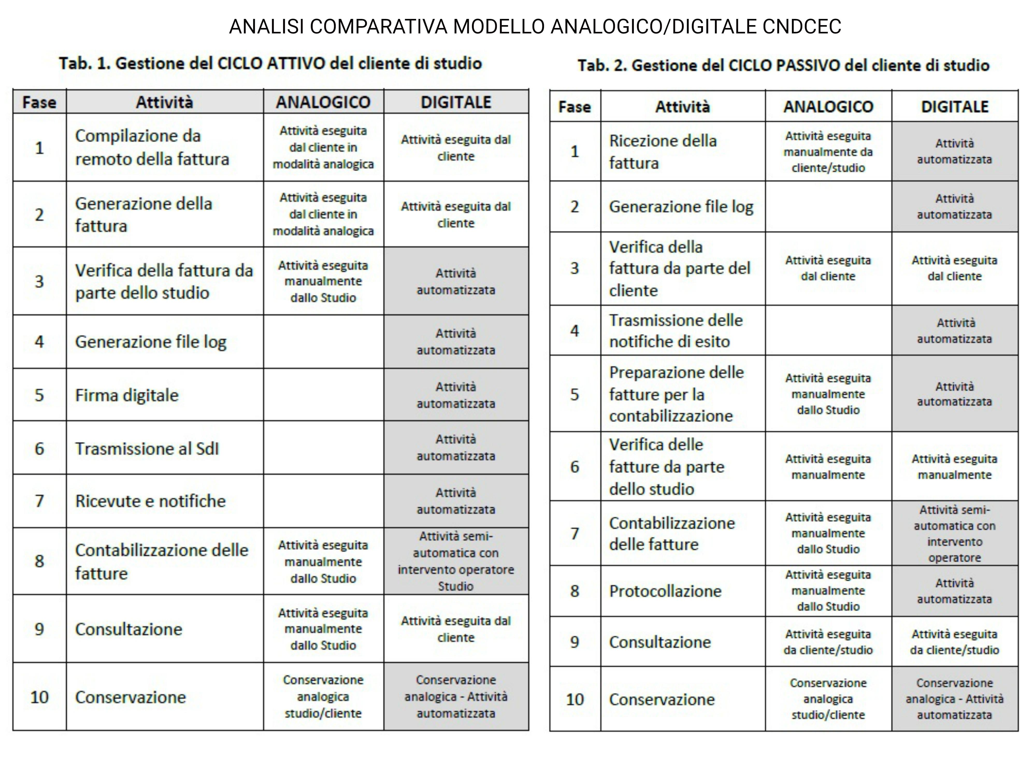 Analisi comparativa modello analogico/digitale del CNDCEC
