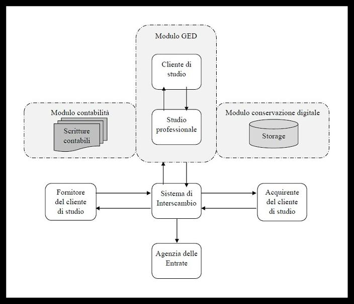 Schema modello studio commercialisti CNDCEC