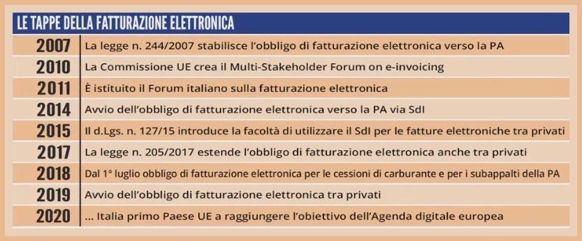 Tappe italiane per la fatturazione elettronica