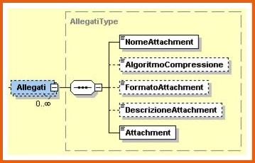 File XML fattura elettronica allegati