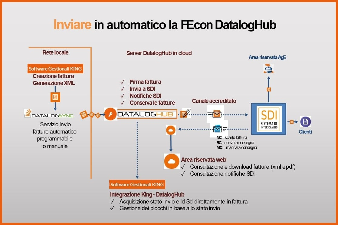 DatalogHub Processo di Invio Fatture Elettroniche
