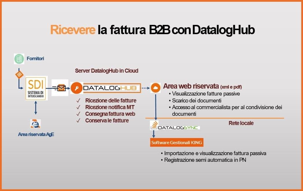 DatalogHub Processo di Ricezione Fatture Elettroniche