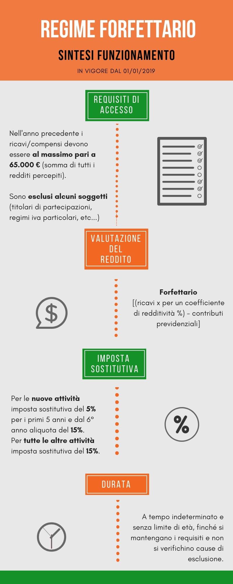 Infografica Regime Forfettario 2019