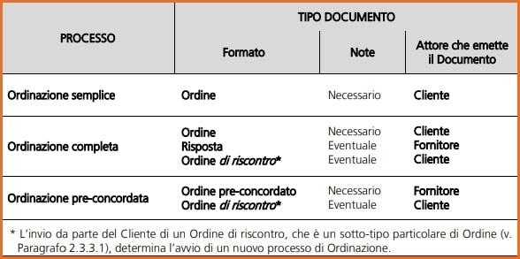 NSO Relazioni tra processi e tipo di documenti