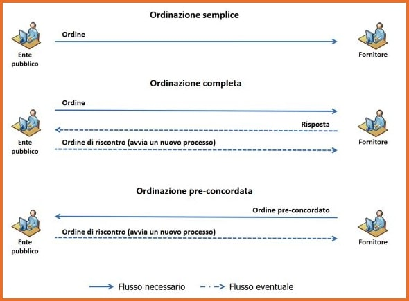 Processo di business per l'ordinazione dei beni e servizio con il NSO
