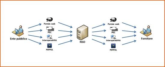 NSO Canali di comunicazione
