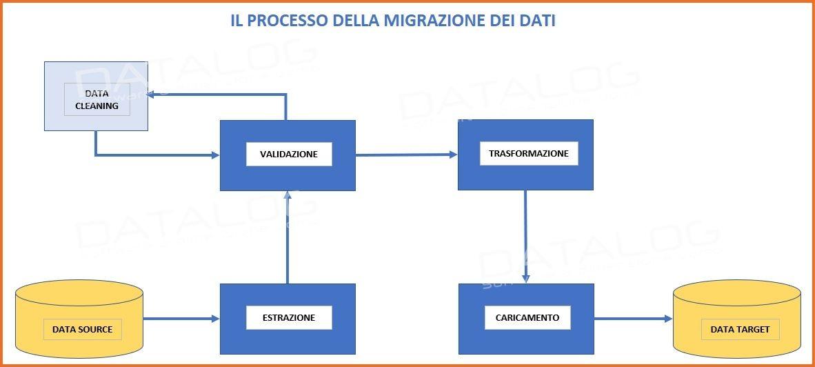Processo di migrazione dei dati da un Source ad un Target