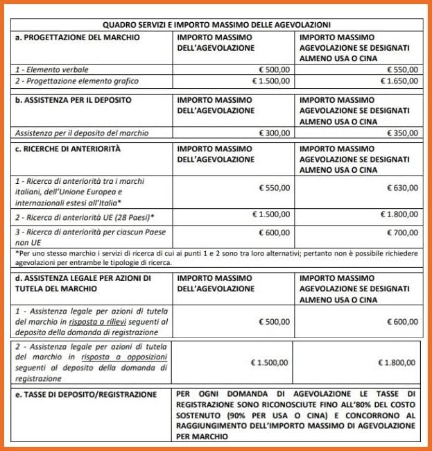 Bando Marchi+3 Importi massimi delle agevolazioni per tipologie di spese