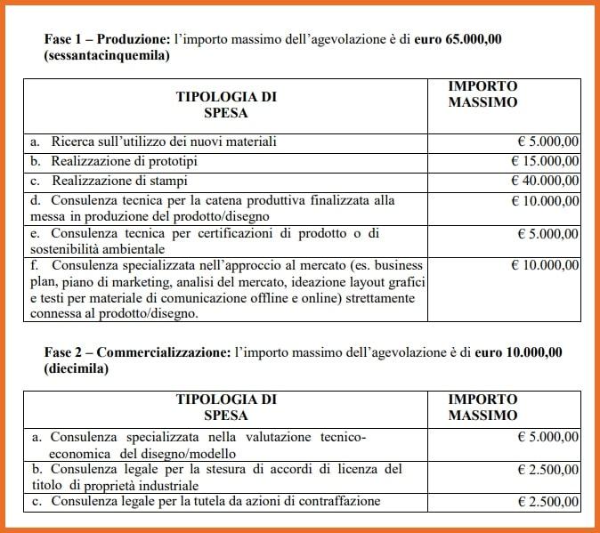 Bando Disegni+4 Tabella importi massimi finanziabili