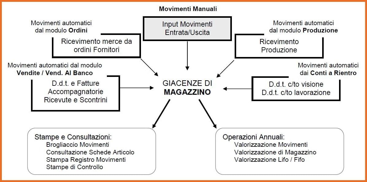 Gestionale Magazzino: schema aggiornamento giacenze da altre funzioni