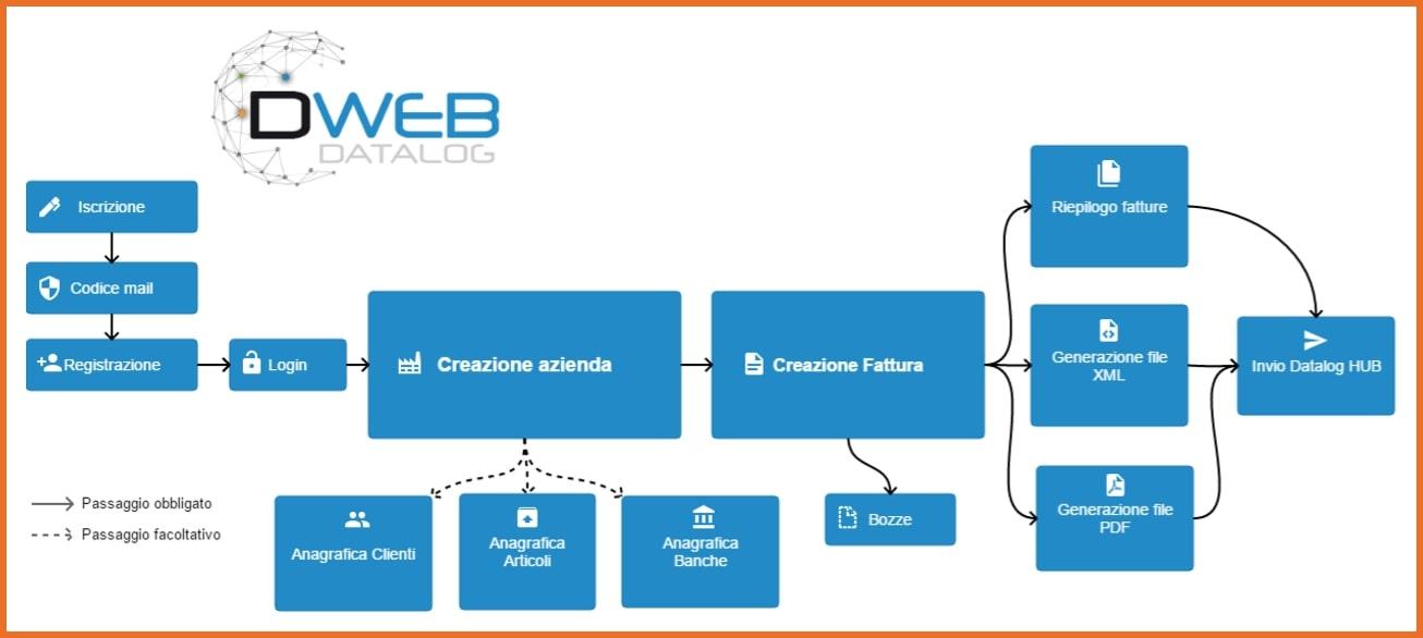 Contabilità senza commercialista: Logica di funzionamento software fatturazione web DWEB