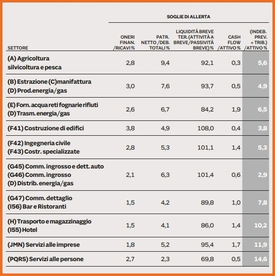 Soglie di allerta per settore attività indici di crisi d'impresa elaborati dal CNDCEC