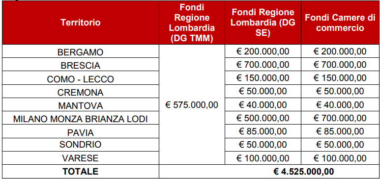 Bando e-commerce Lombardia: ripartizione stanziamento tra le province lombarde
